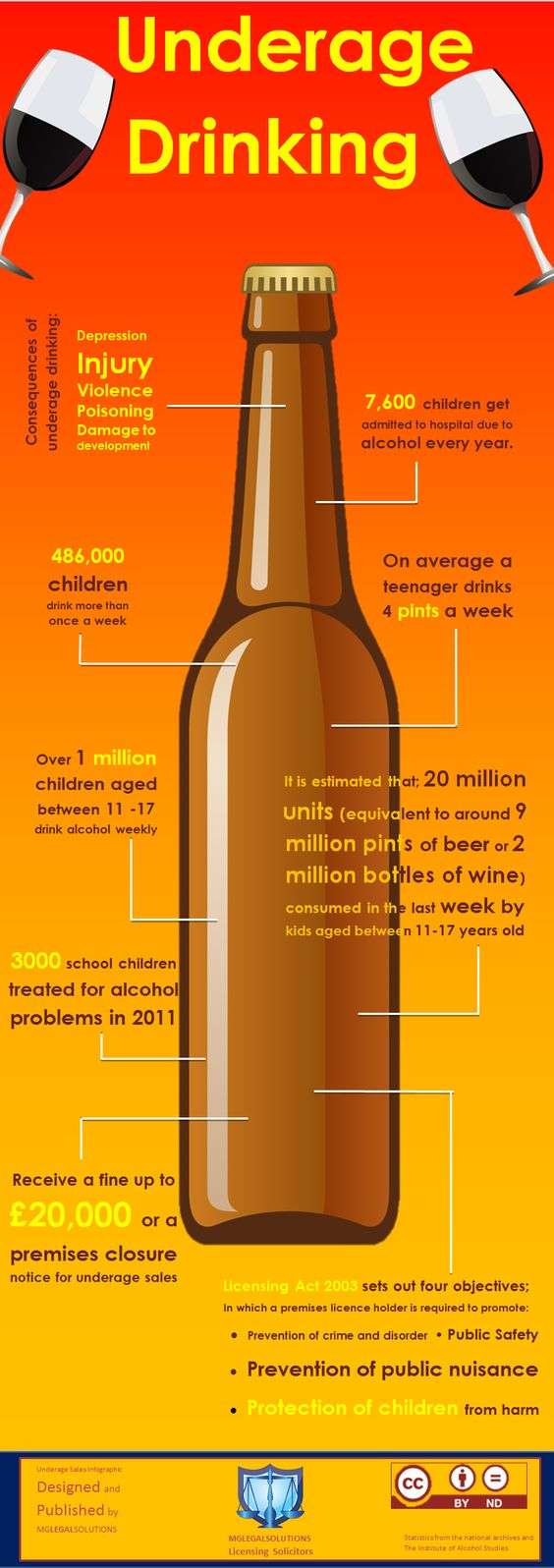 Teen binge drinking incidence