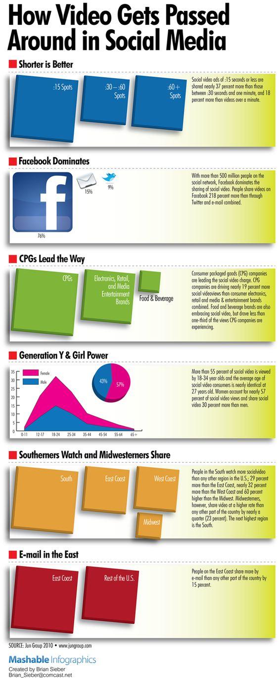 How Video Gets Passed Around in #SocialMedia via @goelaborate