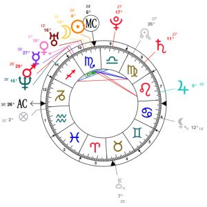Life prediction by date of birth free online