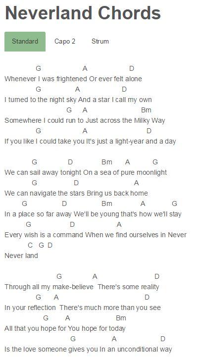 Neverland Chords Finding Neverland, Zendaya