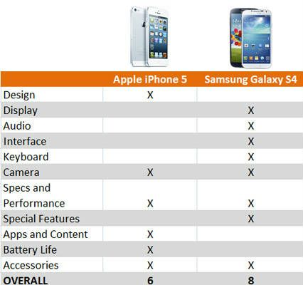 samsung-vs- iPhone
