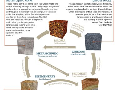 From Kids Discover magazine: Infographic: Rock Cycle; a poster ...