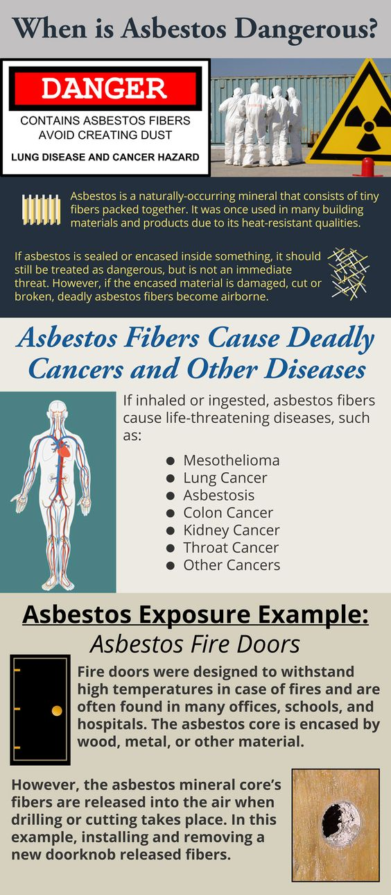 """Exposure to asbestos can have huge consequences if the fibers are inhaled or ingested. Almost no asbestos products were ever truly encapsulated to prevent asbestos fibers from being released. Essentially all asbestos-containing products, including supposed """"encapsulated"""" or sealed products, release (often invisible) asbestos dust when handled or disturbed in any manner."""