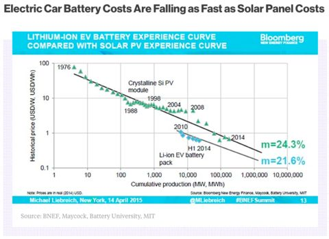 Battery Costs Falling, Part 1 - Electric Vehicles | Aftermarket Accessories for Tesla Model S