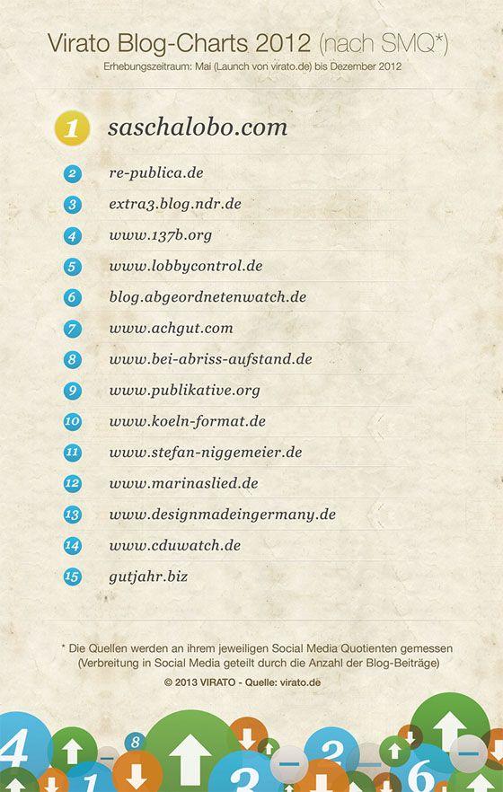 Social-Media-Quotienten auswertet. Dabei setzt das Unternehmen die Blogs in Relation zur Anzahl der veröffentlichten Beiträge.   http://blogs.wallstreetjournal.de/wsj-tech/2013/01/18/was-deutsche-facebook-und-twitter-nutzer-interessiert/