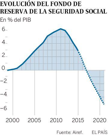 Y cuando se acabe la 'hucha de las pensiones', ¿qué? | Economía | EL PAÍS