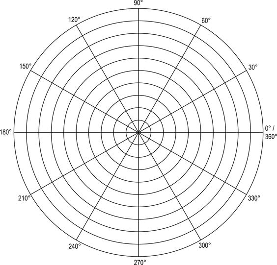One quarter of the surface is conformally the upper half plane If - polar graph paper