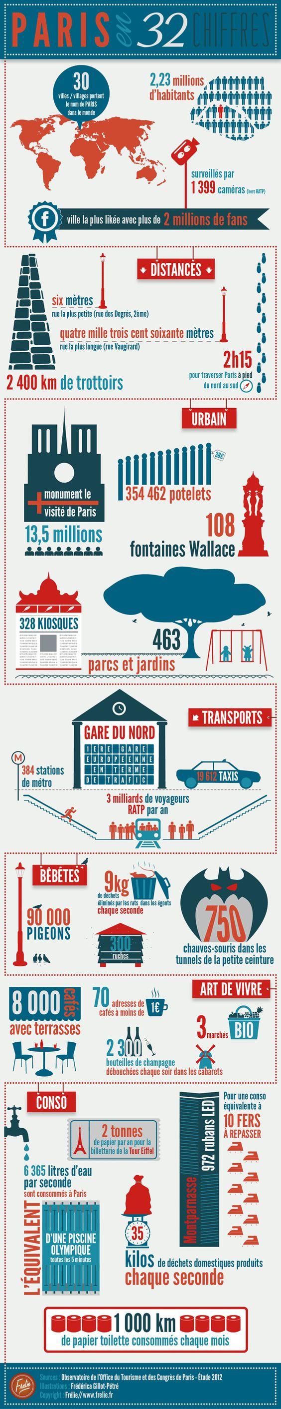 Paris en 32 chiffres ! #infographie bien faite et riche.