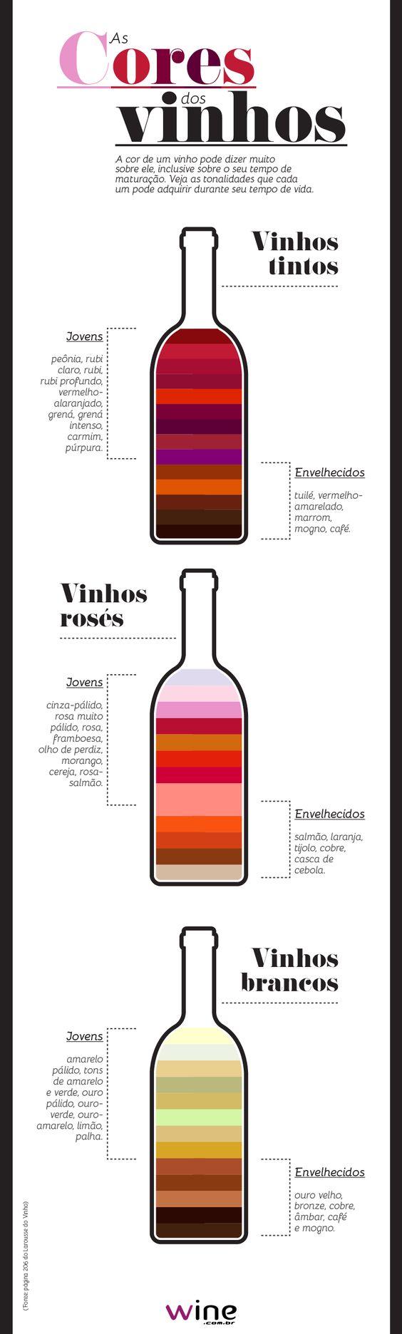 Você sabia que a cor de um vinho tem muito a dizer sobre a idade dele? Com este infográfico você vai entender! #vinho #wine:
