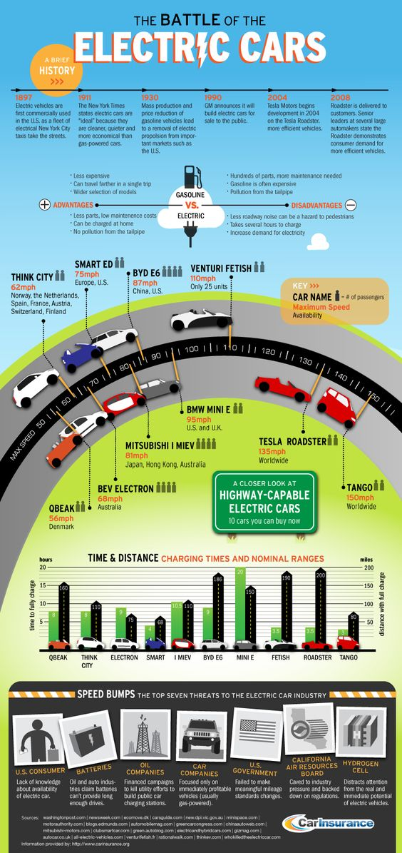 The Battle of the #Electric-Cars #Infographic  #environment