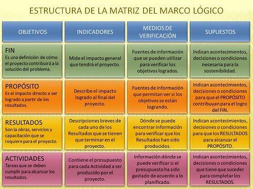 Proyectos Sociales Comunicacion Prospectiva Estrategica Marco Logico Matriz 4x Administracion De Proyectos Planeacion De Proyectos Cuadro De Mando Integral