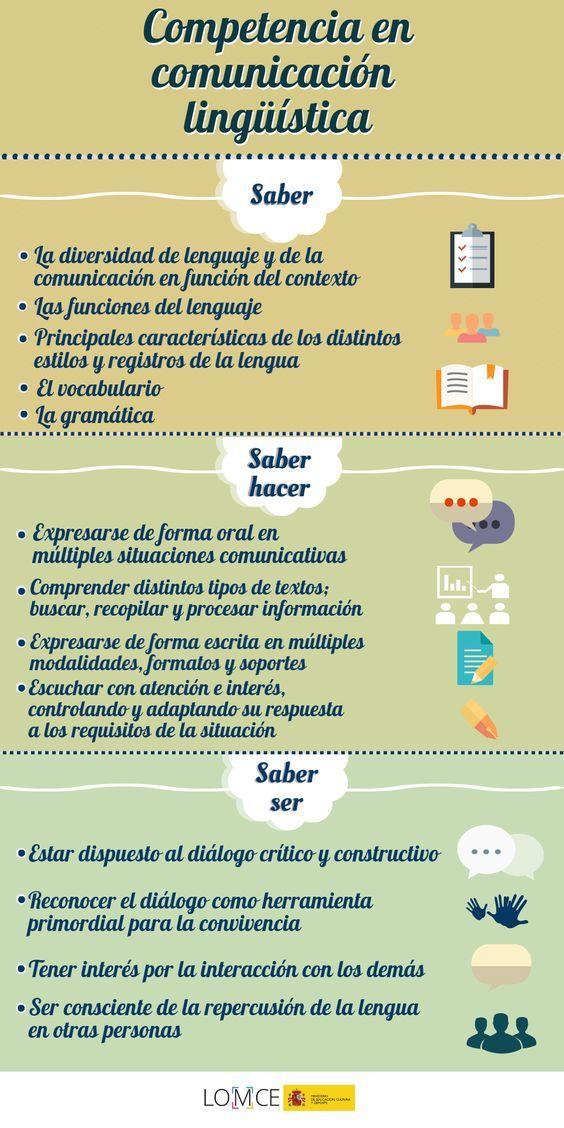 Competencia En Comunicacion Linguistica Infografia Learning Strategies How To Speak Spanish Marketing Digital Social Media