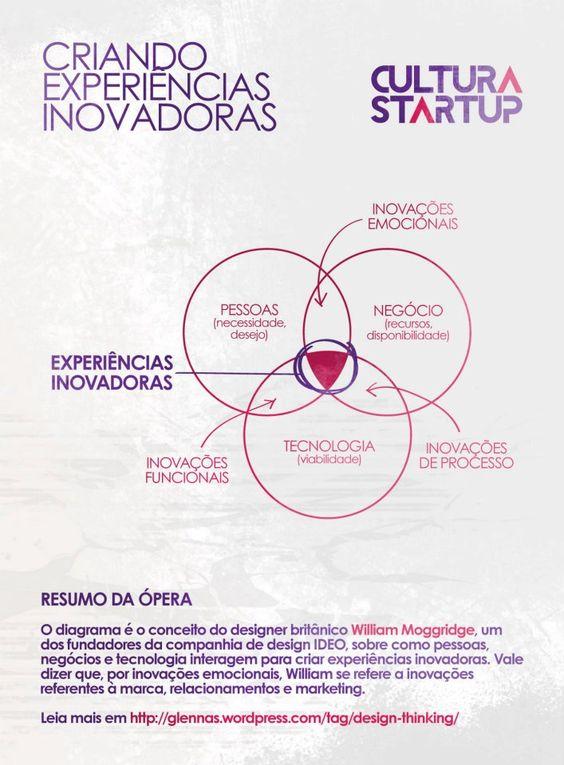 Startupeando - Inovação
