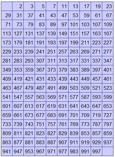 Worksheets Number Chart 1000 printable prime number chart 1000 numbers till find given is or