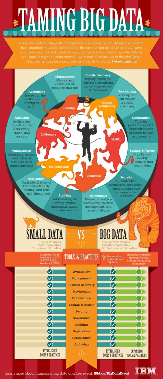Taming Big Data: Small Data vs. Big Data (INFOGRAPHIC).  We'll be discussing the management of Big Data in one of our sessions at #CSUcp13 this year - what is it and what can/should we do with it in the #ExEdCSU?