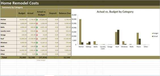 Home Renovation Costs Calculator Excel Template, Remodel Cost vs. Budget Tracker by Excel4U on Etsy