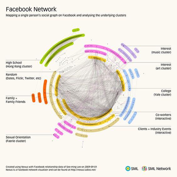 Facebook Network