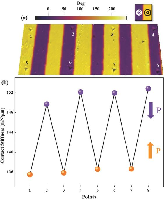Ferroelectrics as Smart Mechanical Materials - Cordero‐Edwards - 2017 - Advanced Materials - Wiley Online Library