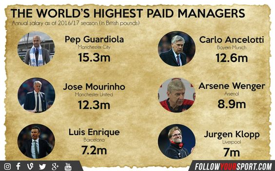 All you virtual football managers, fancy a job in the real world? These are the top paying football manager jobs in the world...
