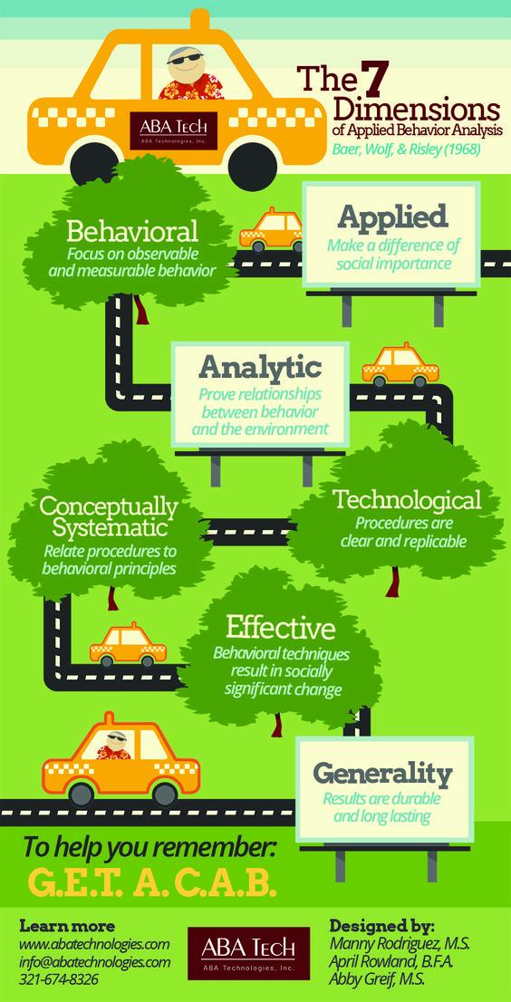 The 7 Dimensions of Applied Behavior Analysis Manuel  - behavior analysis samples
