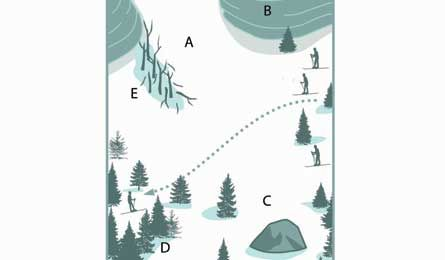 SELECT A SAFE ROUTE: AVALANCHE TERRAIN TRAVEL... Recognize these avalanche-risk signs and learn how to choose routes that avoid them.