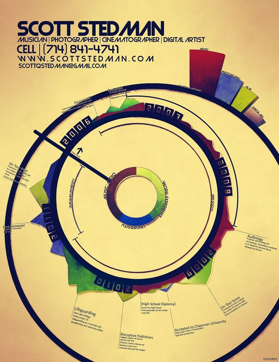 75P]Design and collection of interactive data information flow ...