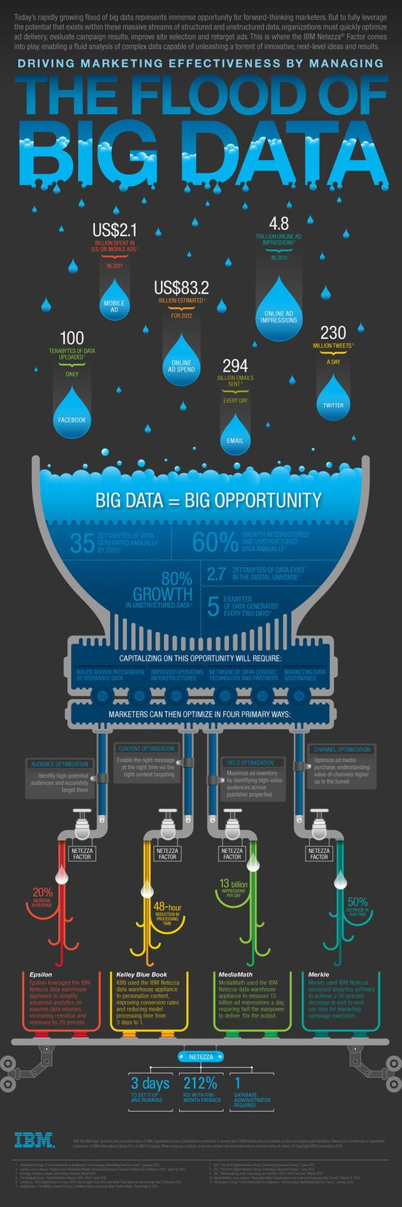 The flood of big data #infografia