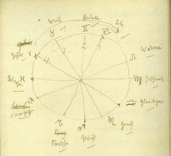 Rudolf Steiner's 12 senses and the Zodiac (a)