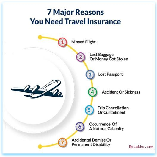 7 Major Reasons Why You Need Travel Insurance While Travelling