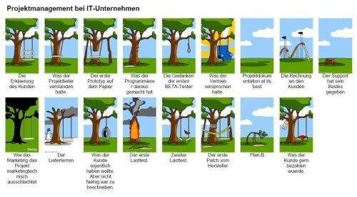 PM Projektmanagement - der Klassiker für IT Projektmanagement erweitert