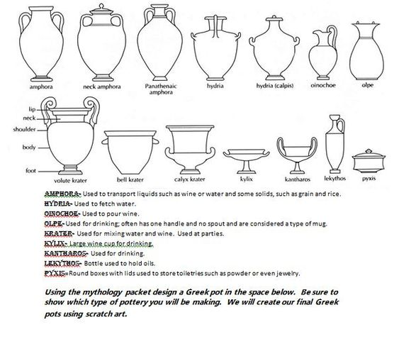 Greek vases with descriptions of each.