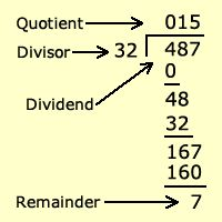 drawing of long division with parts of division dividend divisor quotient remainder school. Black Bedroom Furniture Sets. Home Design Ideas