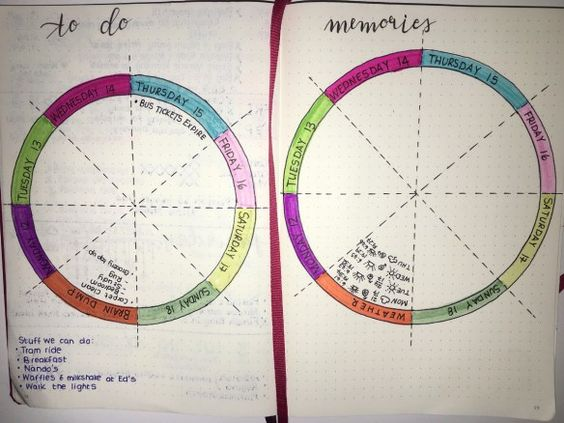 Trying a wheel spread this week since I don't have any pressing to do's while on…