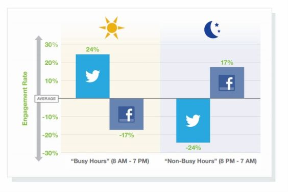 Sorry, Marketers, You're Doing #Twitter Wrong #ToddWasserman 6/26/2012 #Mashable
