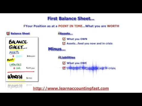 Financial Statements explained in a simple manner Balance Sheet - how to do a profit loss statement
