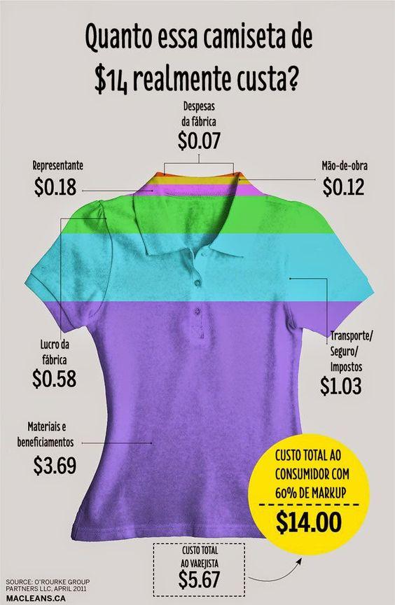 Quanto uma camiseta de $14 realmente custa? | Lusco Fusco Eco Fashion