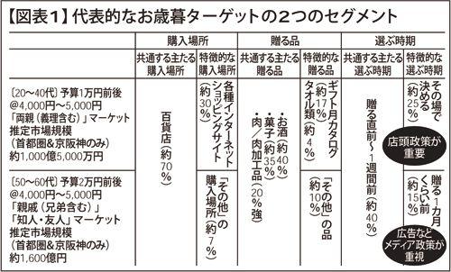 """【500人に聞く】 第10回: 日本のBUNKA """"お歳暮"""" - 【レポセン】"""