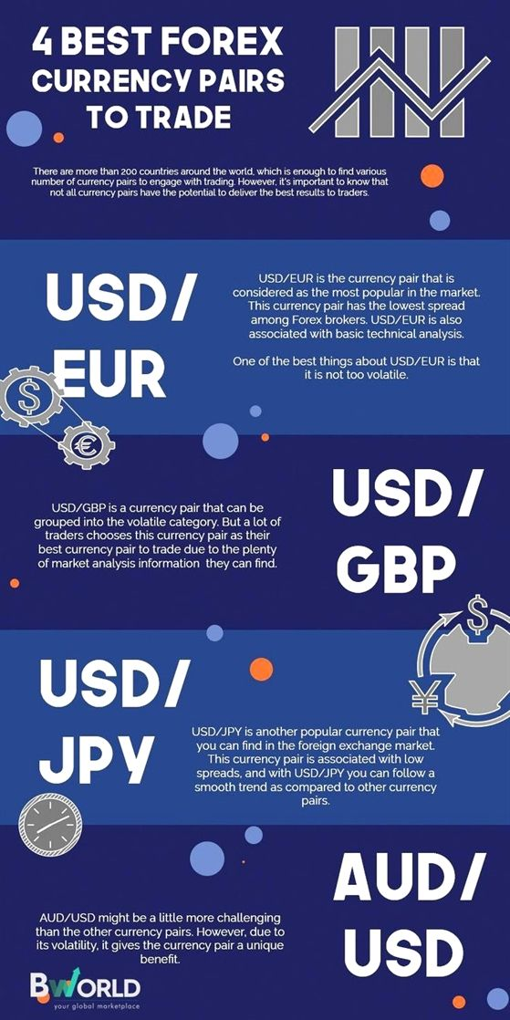 A List Of The Best Forex Trading Tips Forex Currency