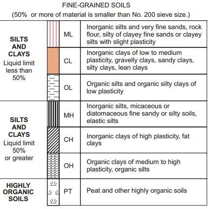 Soil classification on pinterest for Soil as a system