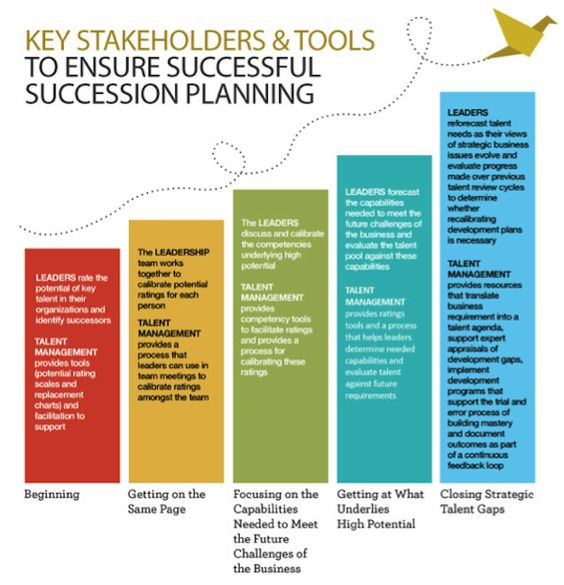 Best Recruiting Pipeline  Google Search  Succession Planning