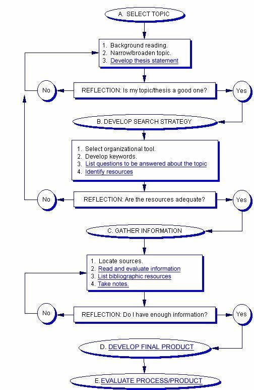 How To Select Dissertation Topic Flowchart Dissertationtopic Writing Service Scientific Choose A