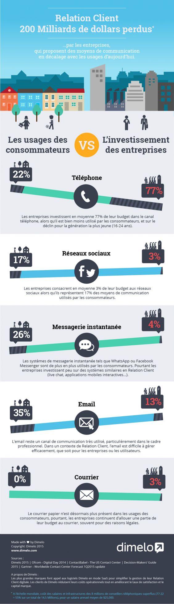 #RelationClient : Sur quels canaux les entreprises doivent-elles investir ? by frenchweb.fr