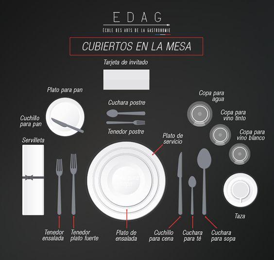 Te sorprenderá la gran variedad de elementos que componen una mesa. ¡Conoce su función!