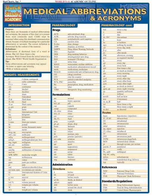 list abbreviations research paper