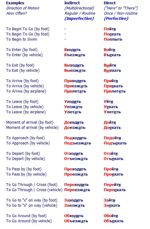 Russian Verbs Of 4