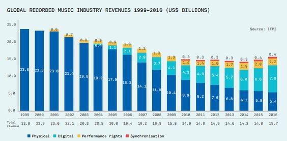 #industria #musical #ifpi #market #sales #music #musica: