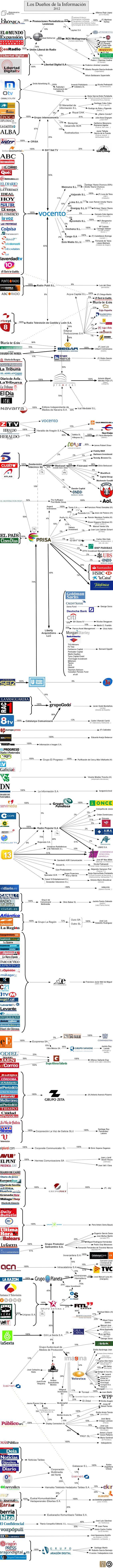 EDUCACION PARA LA SOLIDARIDAD: ¿Quién está detrás de los medios informativos espa...