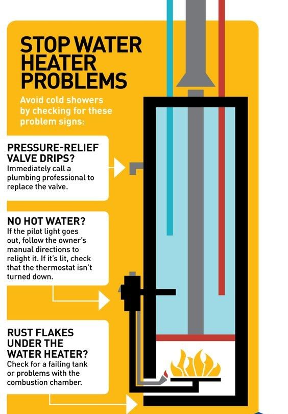 Experiencing Water Heater Problems Check Out This Infographic For