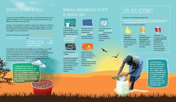 Tríptico sobre Derecho al Agua https://ongawaenmovimiento.files.wordpress.com/2015/03/folleto_derechoagua_imprenta.pdf