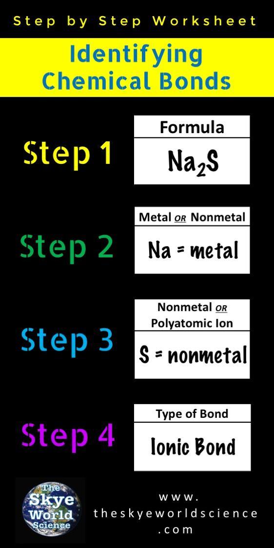Identifying Chemical Bonds Worksheet Chemistry Worksheets Covalent Bonding Science Student
